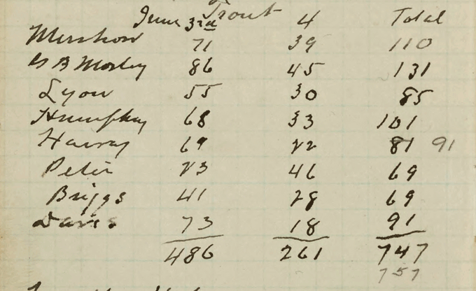 Entries for an Au Sable River fishing trip from the summer of 1898, including an astonishing 757 trout caught on June 3. Au Sable 1898-1911 [Box 43, Folder 2].